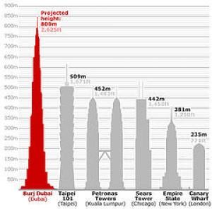 Najvyššia budova sveta